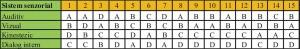 Tabel rezultate_Test sistem senzorial principal