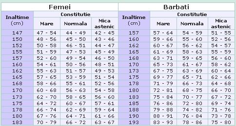 Tabel greutate ideala